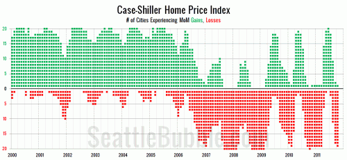 Case-Shiller: Seattle Home Prices Still Falling