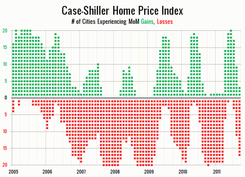 Case-Shiller: Six to Sixteen Years of Lost Appreciation