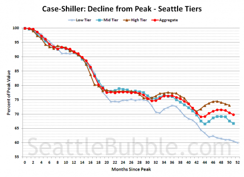 Case-Shiller Tiers: Low Tier Hits 40% Off Peak