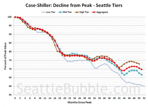 Case-Shiller Tiers: Low Tier Hits 40% Off Peak