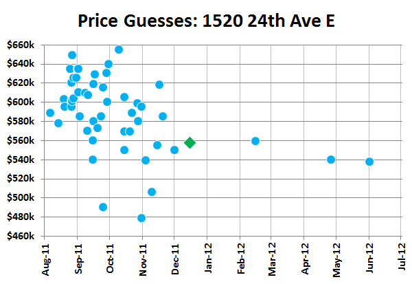 Price Guesses: 1520 24th Ave E