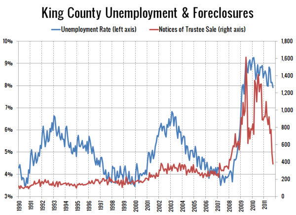 King County Unemployment and Foreclosures