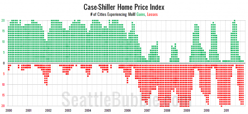 Case-Shiller: Seattle Home Prices Hit New Post-Peak Low
