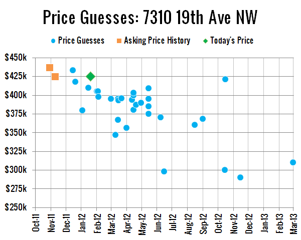 Price Guesses: 7310 19th Ave NW
