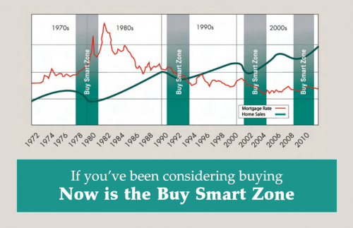 "Friday Flashback: John L. Scott's 2008 ""Buy Smart Zone"""