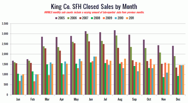King County Closed SFH Sales via NWMLS