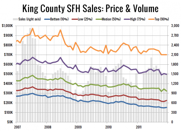 King County SFH Sales: Price &#038; Volume