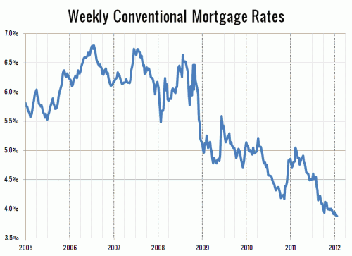 Still Waiting for the Promised Surge in Interest Rates