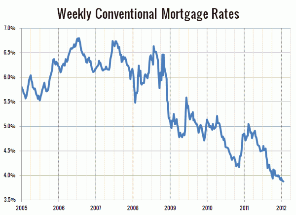 Weekly Conventional Mortgage Rates