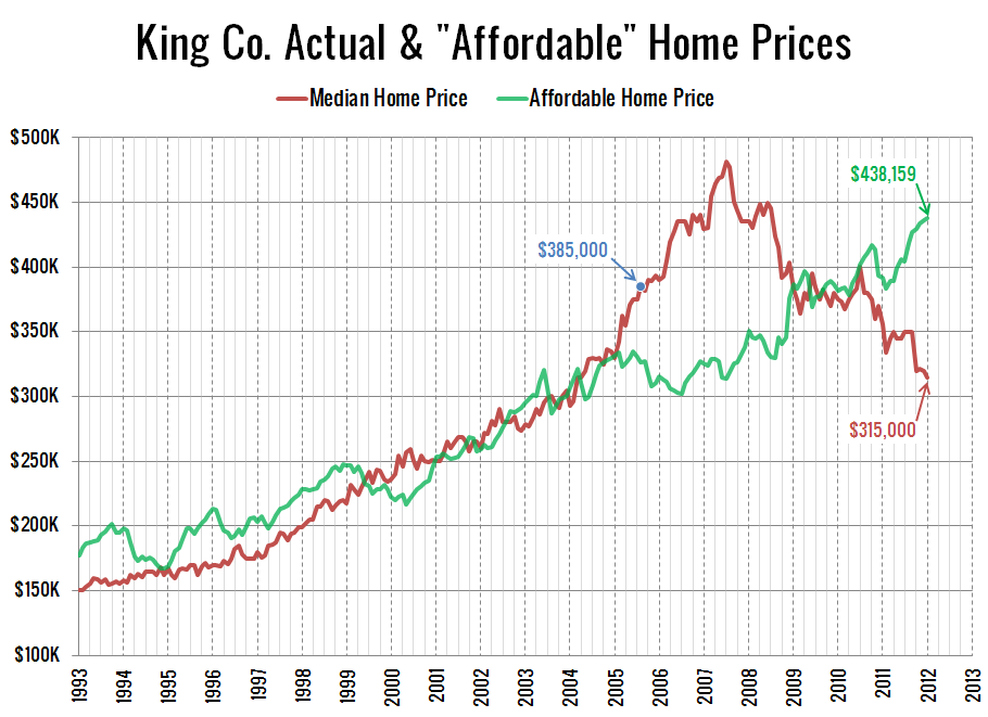 Affordable-Home-Prices_2012-01