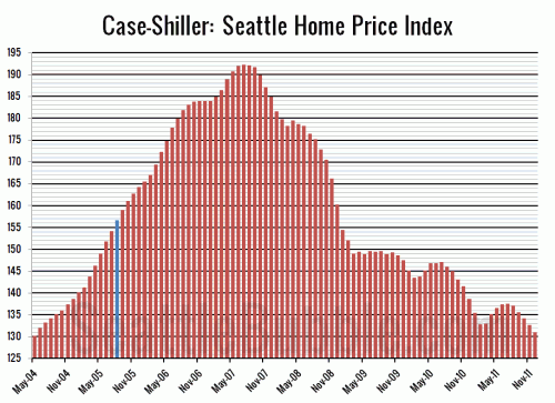 Case-Shiller: 2011 Heads Out with a Fizzle