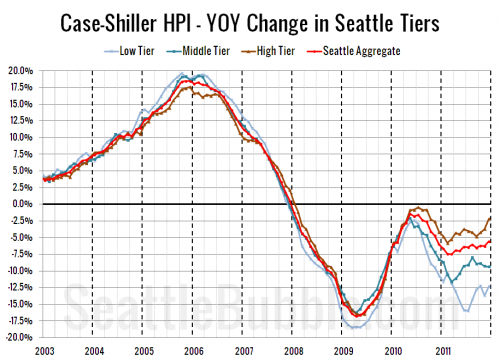 Case-Shiller Tiers: All Three Tiers Fell Again in December
