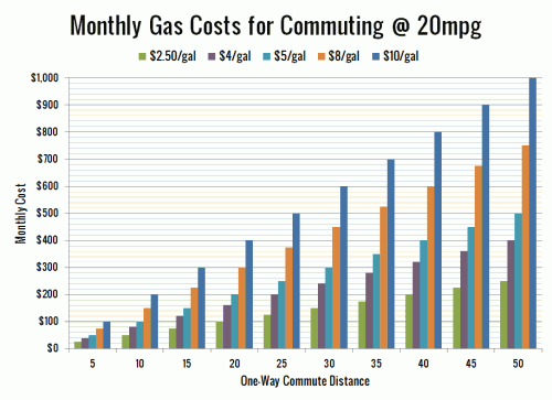 Here Comes the Gas Prices Discussion Again
