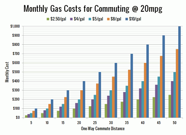 Monthly Gas Costs for Commuting @ 20mpg
