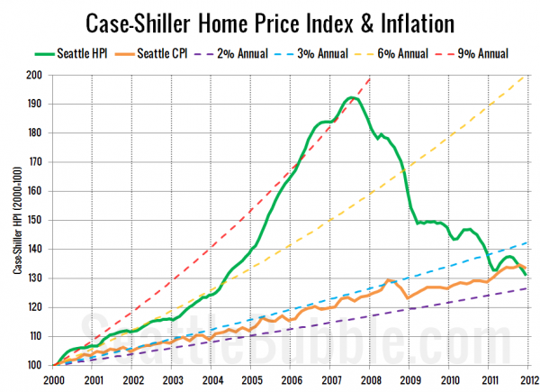Case-Shiller Home Price Index & Inflation