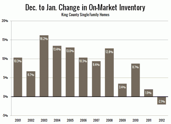 Dec. to Jan. Change in On-Market Inventory