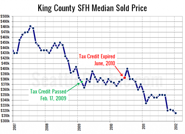 King County SFH Median Sold Price
