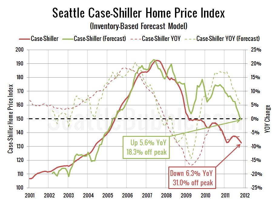 Seattle Case-Shiller Home Price Index (Inventory-Based Forecast Model)