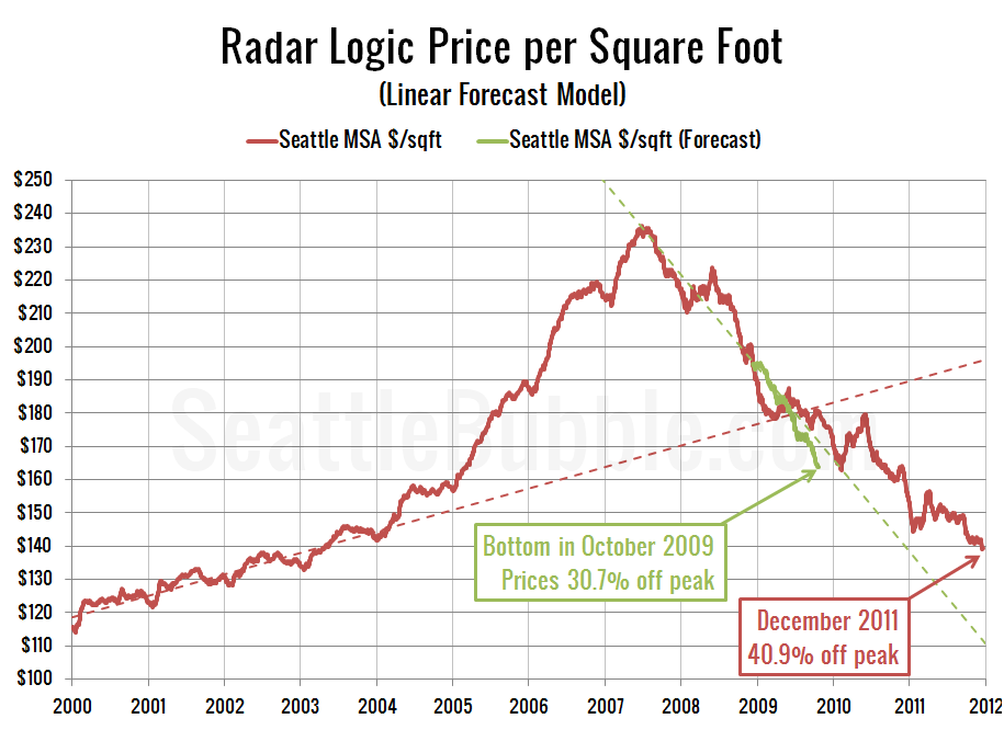 Radar Logic Price per Square Foot (Linear Forecast Model)