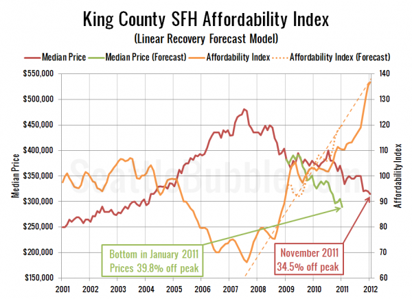 King County SFH Affordability Index (Linear Recovery Forecast Model)