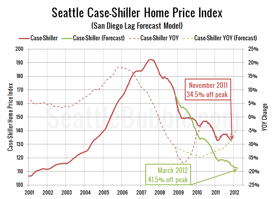 Seattle Case-Shiller Home Price Index (San Diego Lag Forecast Model)