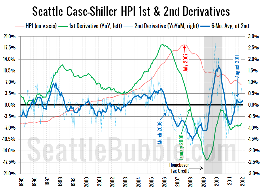 Case-Shiller-2nd-Derivative-annotated_2011-12