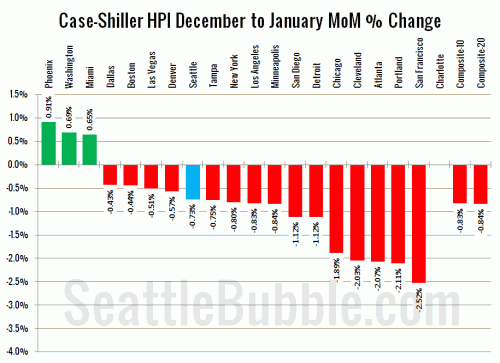 Case-Shiller: Another New Low as Price Drops Slow