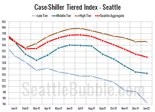 Case-Shiller Tiers: High Tier Breaks Into the Black