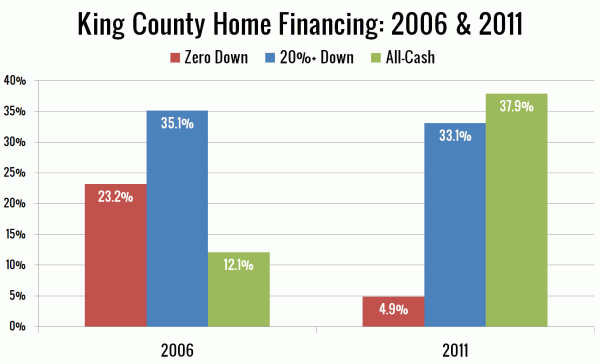 King County Home Financing: 2006 & 2011