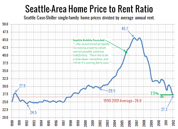 Seattle Price to Rent Ratio