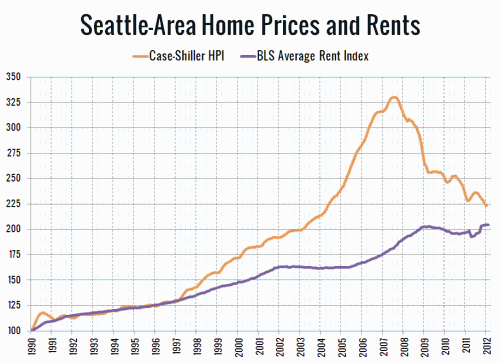 Price to Rent Ratio at Early 1998 Levels