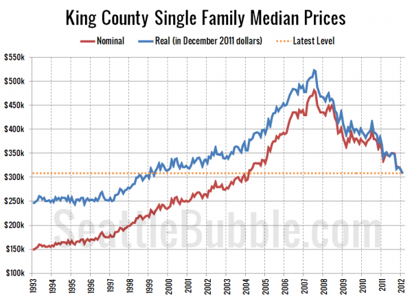 King County Single Family Median Prices