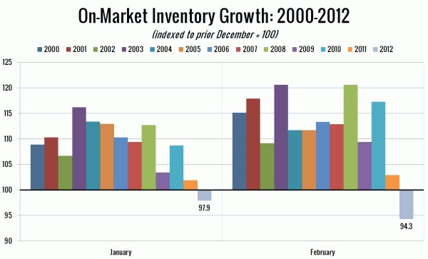 On-Market Inventory Growth: 2000-2012