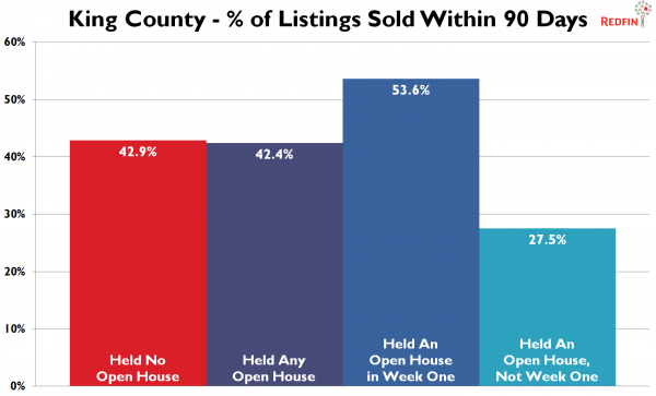 King County - Percent of Listings Sold Within 90 Days