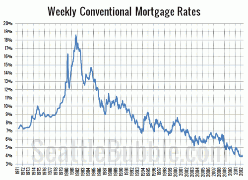 Will Higher Interest Rates Kill the Housing Market?