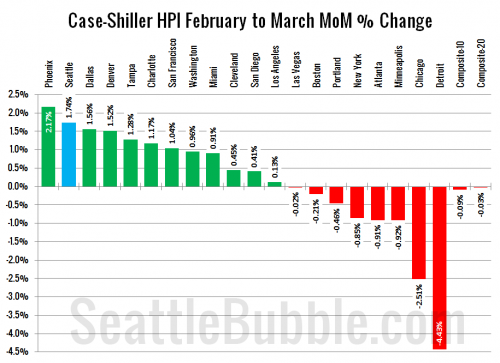 Case-Shiller: Home Prices Hit Predictable Spring Bounce
