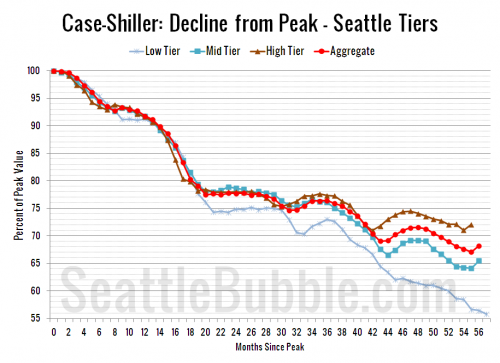 Case-Shiller Tiers: Low Tier Drags Seattle Index Down