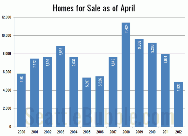 Homes For Sale in April: King County SFH