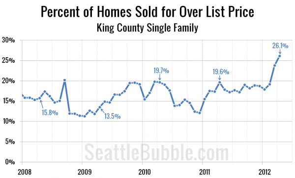 Percent of Homes Sold for Over List Price - King County Single Family