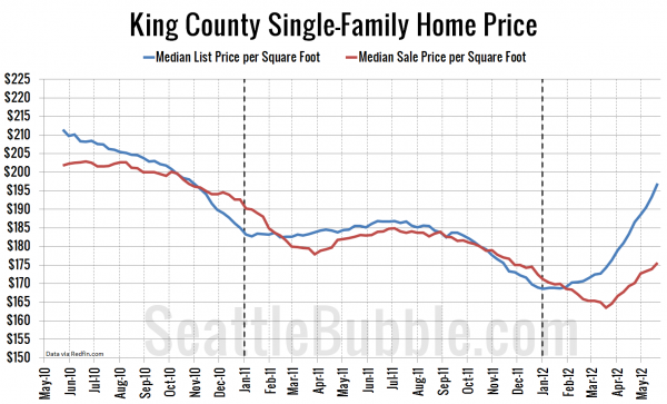 King County Single-Family Home Price