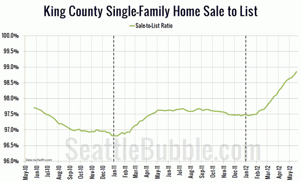 King County Single-Family Home Sale to List