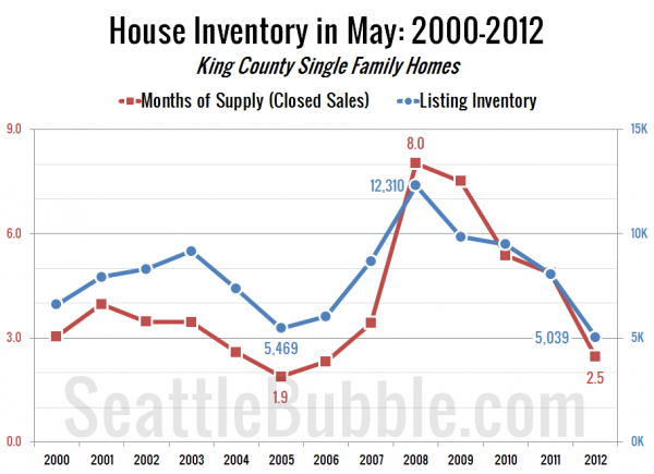 House Inventory in May: 2000-2012