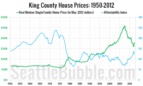 King County Home Prices &amp; Affordability 1950 - Q2 2012