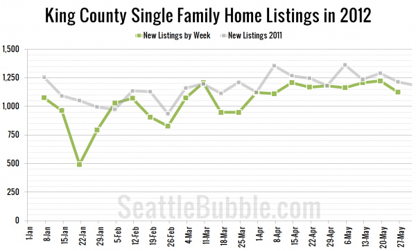 King County Single Family Home Listings in 2012