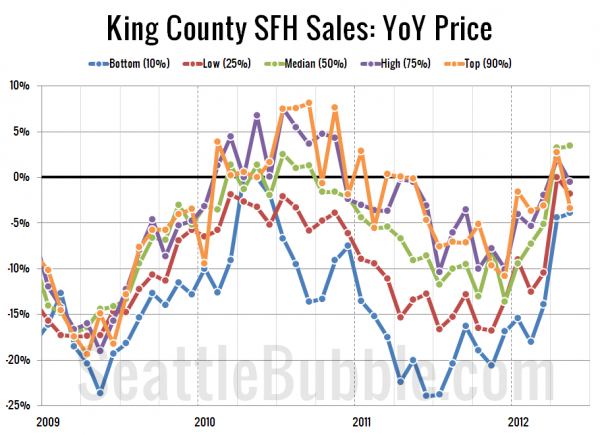 King County SFH Sales: YoY Price