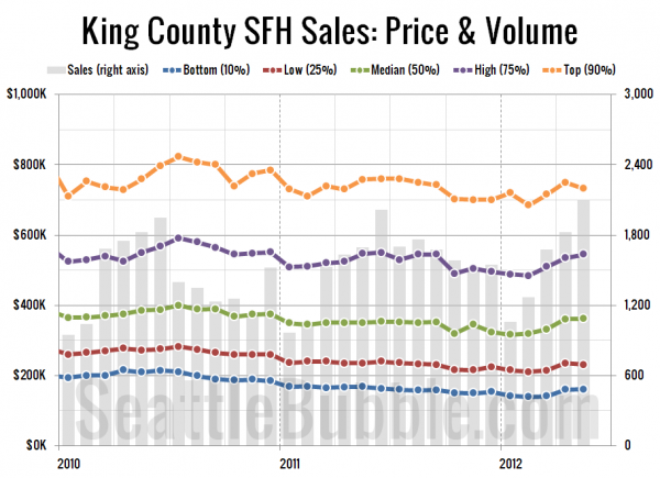 King County SFH Sales: Price & Volume