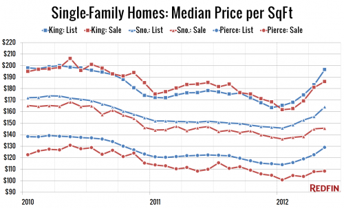 By Request: 2+ Years of Redfin Size-Adjusted Prices
