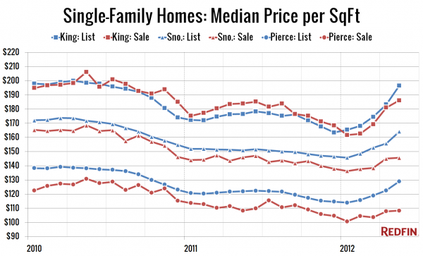 Single-Family Homes: Median Price per SqFt