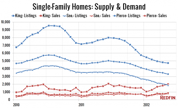 Single-Family Homes: Supply & Demand