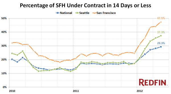 Percentage of SFH Under Contract in 14 Days or Less
